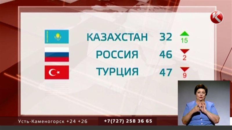В рейтинге конкурентоспособности экономики Казахстан обошел Россию и Турцию