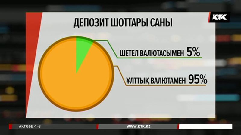 Банктерде депозит сақтаушылардың 95 пайызы есепшотын теңгемен ашқан