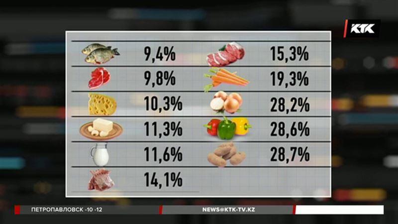 Статистики определили уровень инфляции