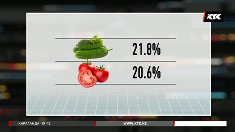 Огурцы и помидоры подорожали в Казахстане на 20 процентов