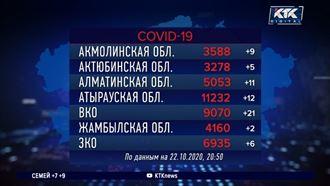 Восточный Казахстан лидирует по суточному приросту КВИ