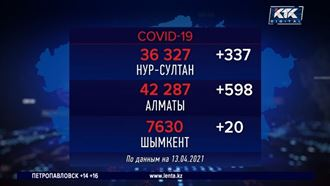 Система Ashyq выявила 121 нарушителя карантина в Алматы – их оштрафуют