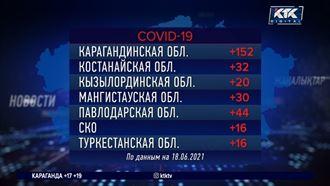 В СКО и Туркестанской области прибавилось только по 16 зараженных КВИ